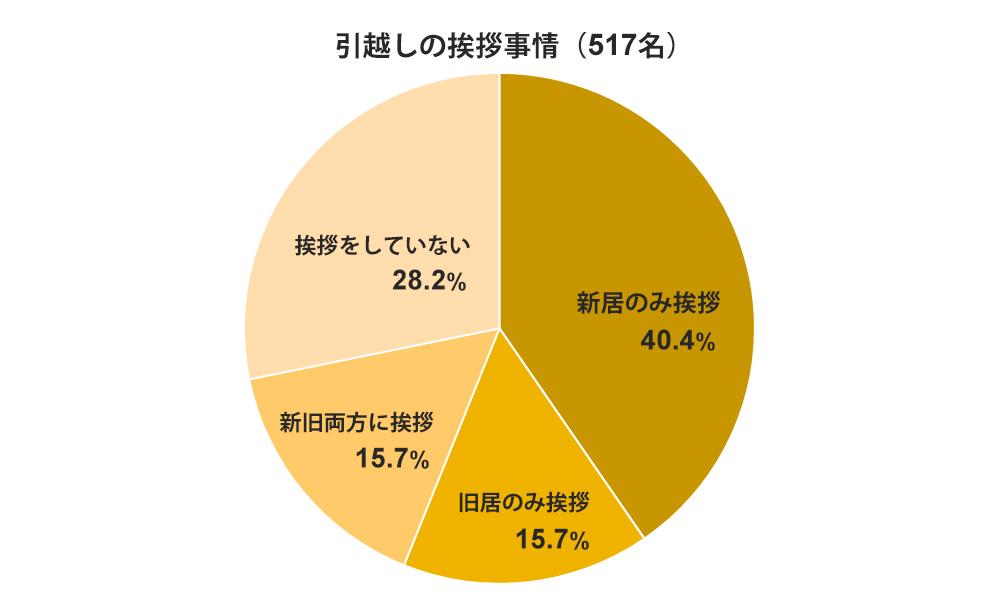 引越しの挨拶事情(517名)